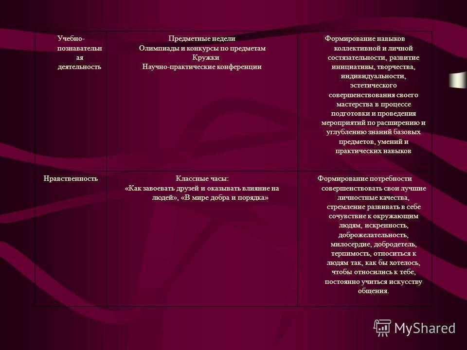 Учебно- познавательн ая деятельность Предметные недели Олимпиады и конкурсы по предметам Кружки Научно-практические конференции Формирование навыков коллективной и личной состязательности, развитие инициативы, творчества, индивидуальности, эстетическ