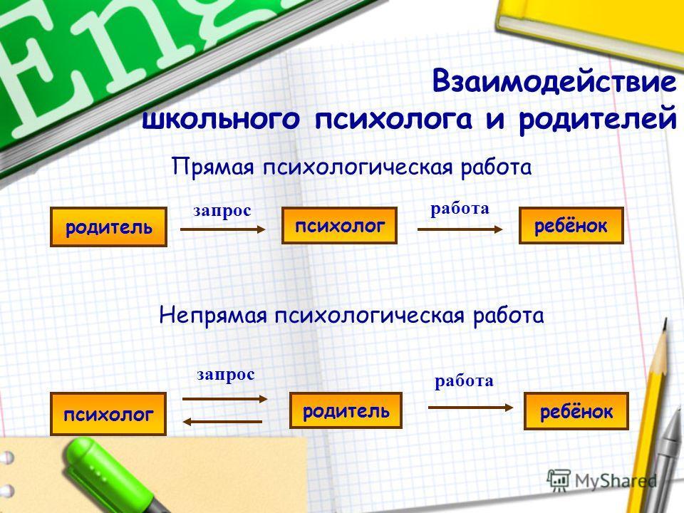 Взаимодействие школьного психолога и родителей Прямая психологическая работа родитель психологребёнок родитель психолог запрос работа Непрямая психологическая работа запрос работа