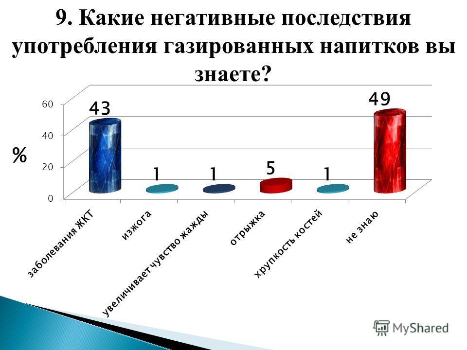 9. Какие негативные последствия употребления газированных напитков вы знаете?