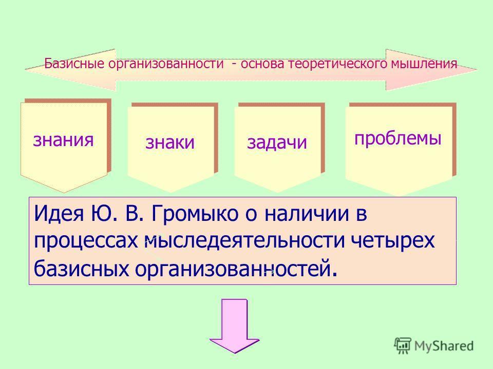знаки знания задачи Базисные организованности - основа теоретического мышления Идея Ю. В. Громыко о наличии в процессах мыследеятельности четырех базисных организованностей. проблемы