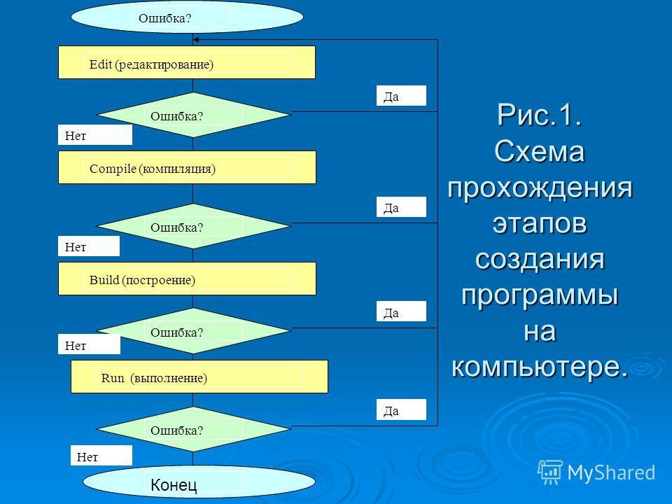 Рис.1. Схема прохождения этапов создания программы на компьютере. Ошибка? Конец Run (выполнение) Build (построение) Compile (компиляция) Edit (редактирование) Ошибка? Нет Да