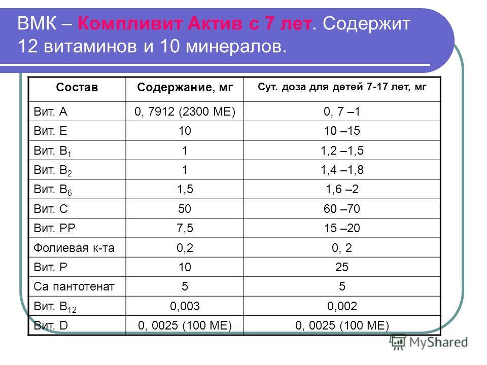 ВМК – Компливит Актив с 7 лет. Содержит 12 витаминов и 10 минералов. СоставСодержание, мг Сут. доза для детей 7-17 лет, мг Вит. А0, 7912 (2300 МЕ)0, 7 –1 Вит. Е1010 –15 Вит. В 1 11,2 –1,5 Вит. В 2 11,4 –1,8 Вит. В 6 1,51,6 –2 Вит. С5060 –70 Вит. РР7,