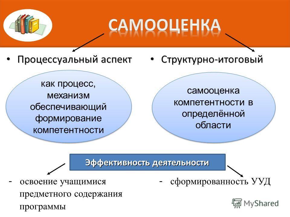 Процессуальный аспект Процессуальный аспект Структурно-итоговый Структурно-итоговый Эффективность деятельности как процесс, механизм обеспечивающий формирование компетентности самооценка компетентности в определённой области - освоение учащимися пред