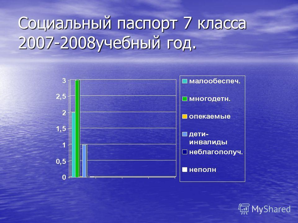 Социальный паспорт 7 класса 2007-2008учебный год.