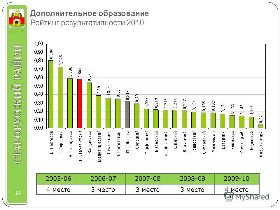 Дополнительное образование Рейтинг результативности 2010 14 2005-062006-072007-082008-092009-10 4 место3 место 4 место