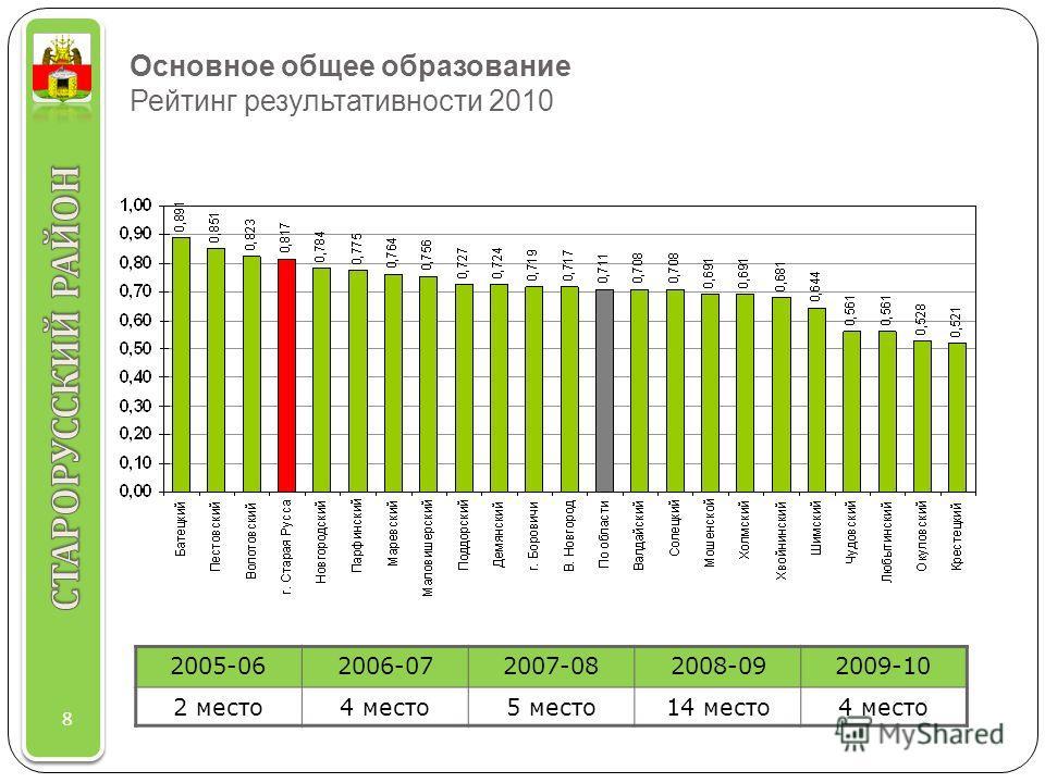 Основное общее образование Рейтинг результативности 2010 8 2005-062006-072007-082008-092009-10 2 место4 место5 место14 место4 место