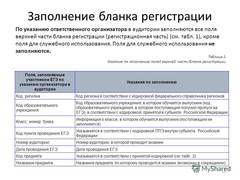 Заполнение бланка регистрации По указанию ответственного организатора в аудитории заполняются все поля верхней части бланка регистрации (регистрационная часть) (см. табл. 1), кроме поля для служебного использования. Поля для служебного использования