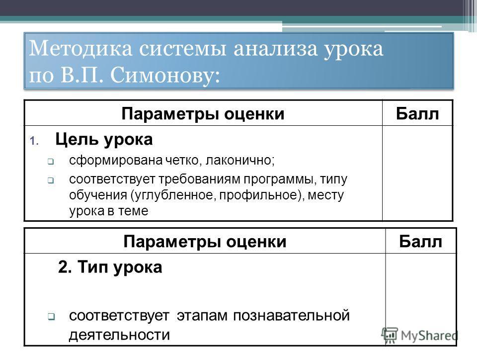 Методика системы анализа урока по В.П. Симонову: Параметры оценкиБалл 1. Цель урока сформирована четко, лаконично; соответствует требованиям программы, типу обучения (углубленное, профильное), месту урока в теме Параметры оценкиБалл 2. Тип урока соот