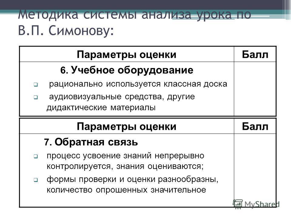 Методика системы анализа урока по В.П. Симонову: Параметры оценкиБалл 6. Учебное оборудование рационально используется классная доска аудиовизуальные средства, другие дидактические материалы Параметры оценкиБалл 7. Обратная связь процесс усвоение зна