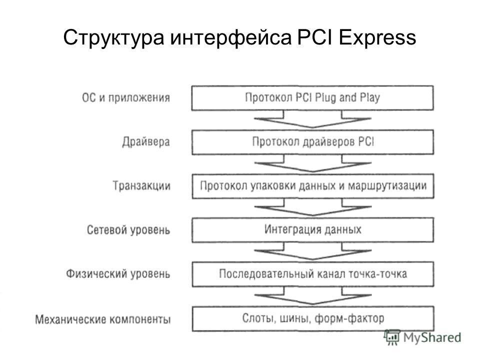 Структура интерфейса PCI Express