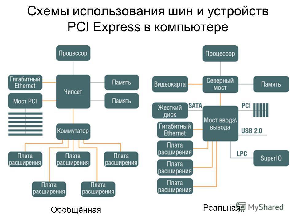 Схемы использования шин и