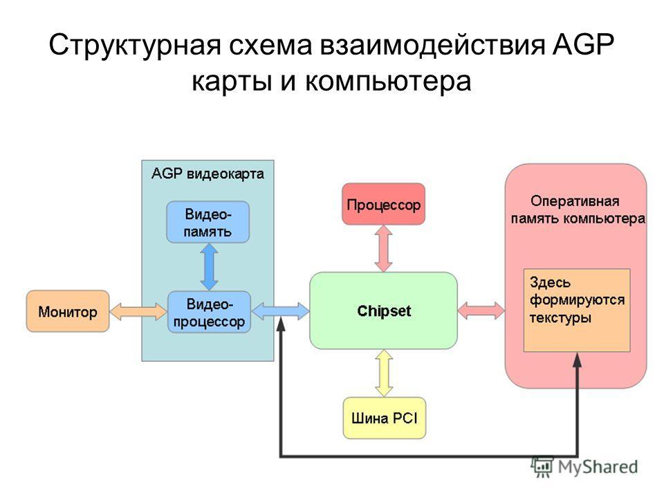 Структурная схема взаимодействия AGP карты и компьютера