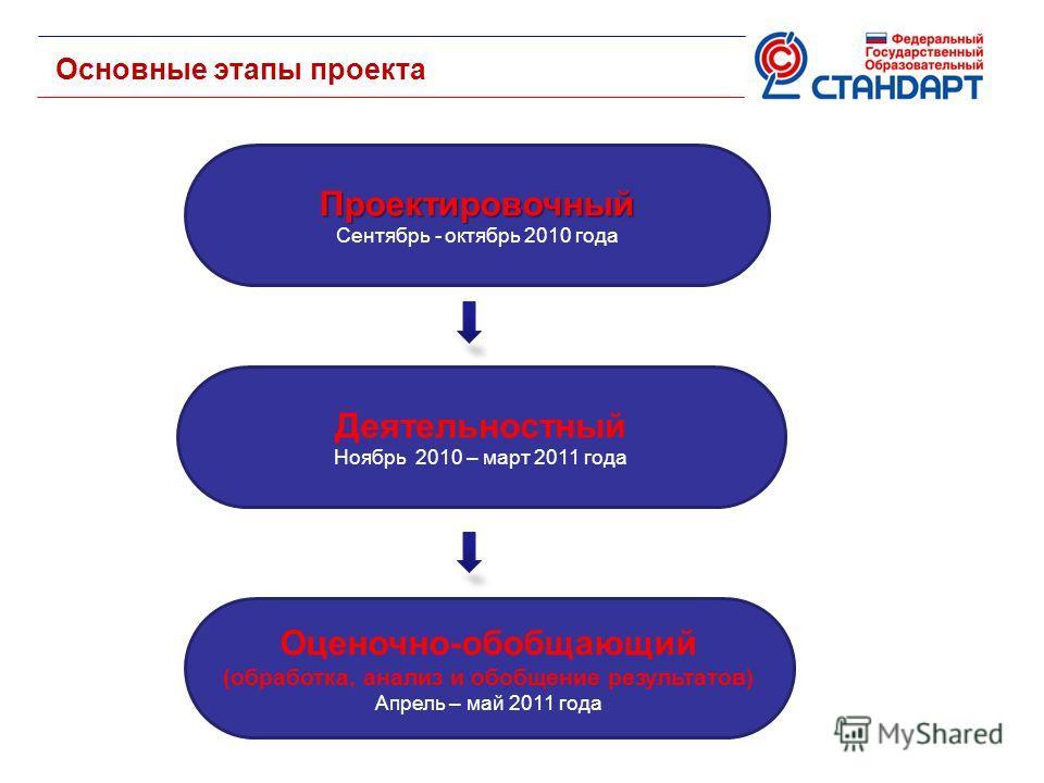 Основные этапы проекта Проектировочный Сентябрь - октябрь 2010 года Деятельностный Ноябрь 2010 – март 2011 года Оценочно-обобщающий (обработка, анализ и обобщение результатов) Апрель – май 2011 года