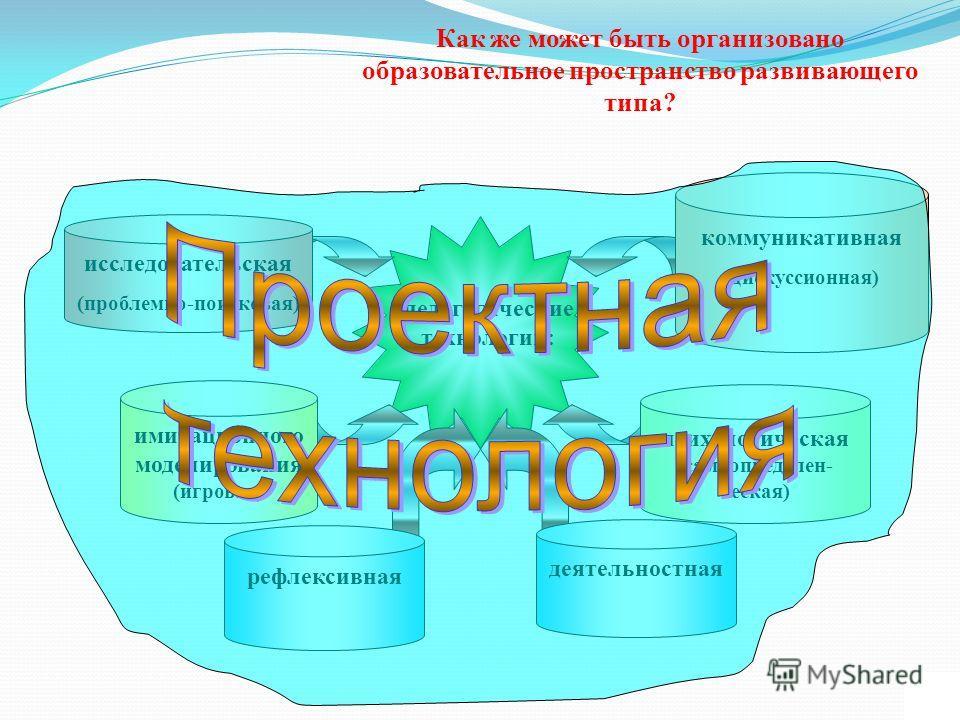 педагогические технологии: рефлексивная Как же может быть организовано образовательное пространство развивающего типа? исследовательская (проблемно-поисковая) коммуникативная (дискуссионная) имитационного моделирования (игровая) психологическая (само