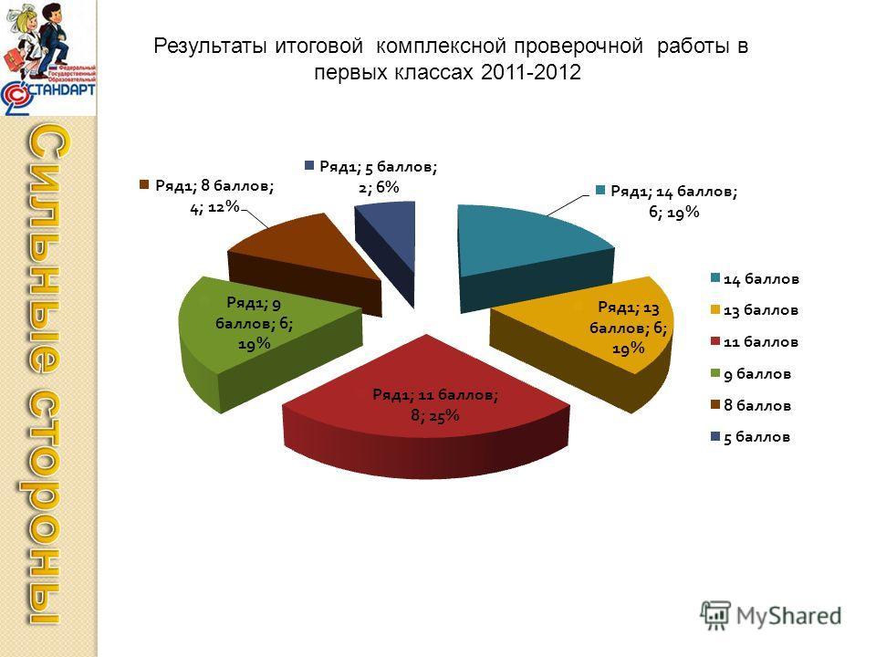Результаты итоговой комплексной проверочной работы в первых классах 2011-2012