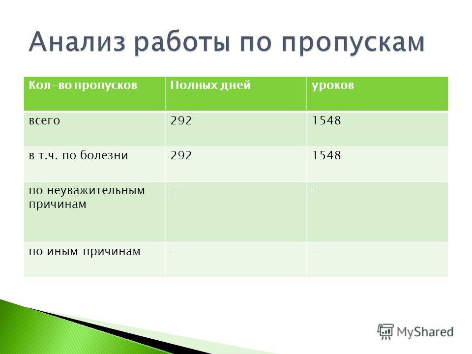 Кол-во пропусковПолных днейуроков всего2921548 в т.ч. по болезни2921548 по неуважительным причинам -- по иным причинам--