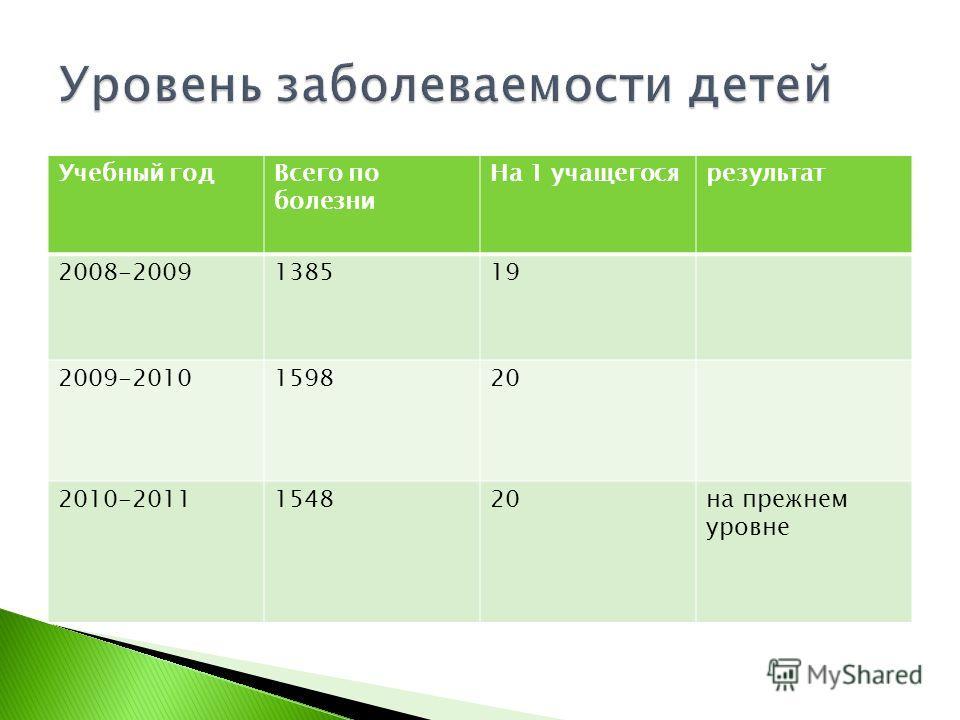 Учебный годВсего по болезни На 1 учащегосярезультат 2008-2009138519 2009-2010159820 2010-2011154820на прежнем уровне