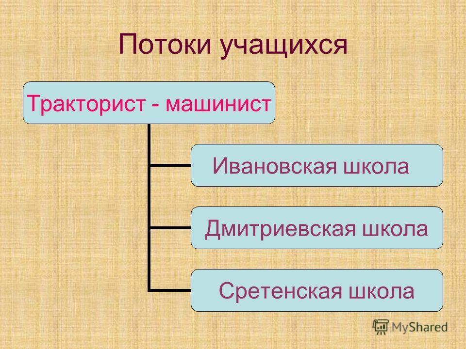 Потоки учащихся Тракторист - машинист Ивановская школа Дмитриевская школа Сретенская школа
