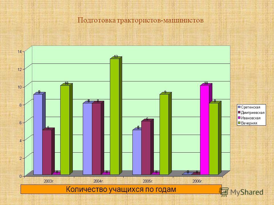 Подготовка трактористов-машинистов Количество учащихся по годам