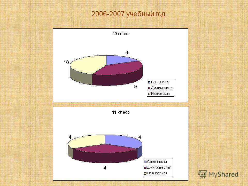 2006-2007 учебный год