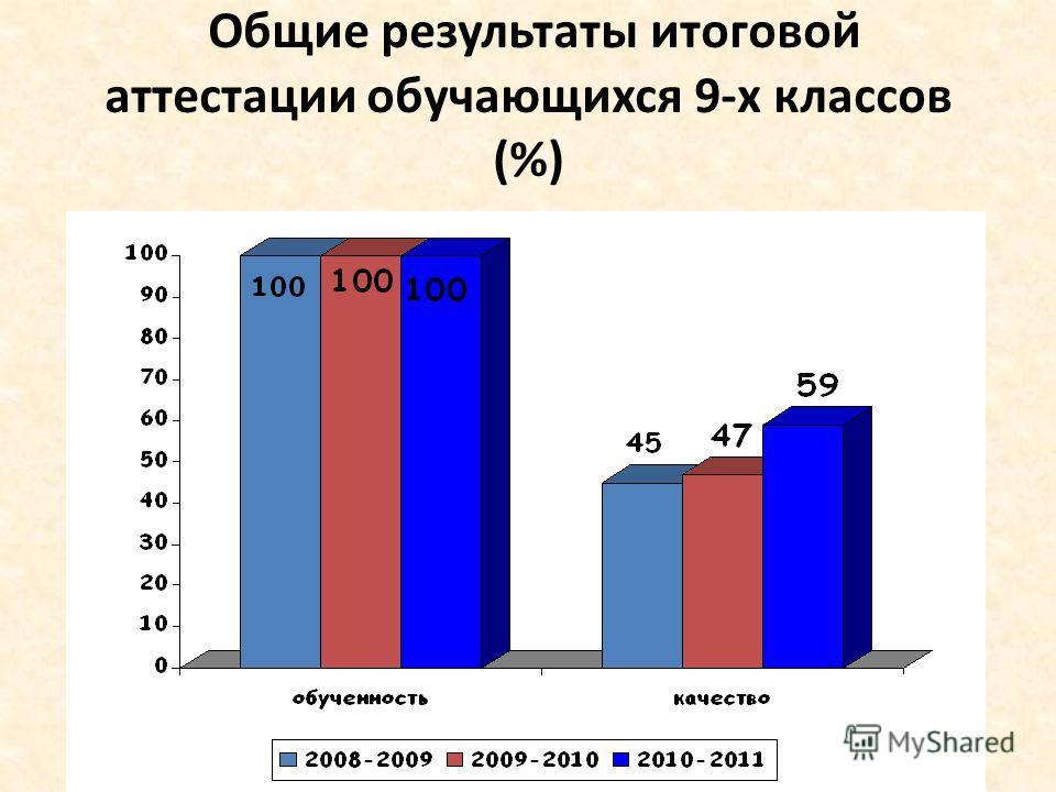 Общие результаты итоговой аттестации обучающихся 9-х классов (%)