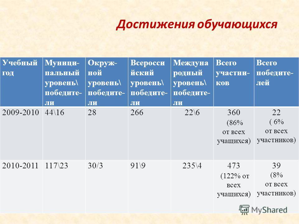 Достижения обучающихся Учебный год Муници- пальный уровень\ победите- ли Окруж- ной уровень\ победите- ли Всеросси йский уровень\ победите- ли Междуна родный уровень\ победите- ли Всего участни- ков Всего победите- лей 2009-201044\162826622\6360 (86%