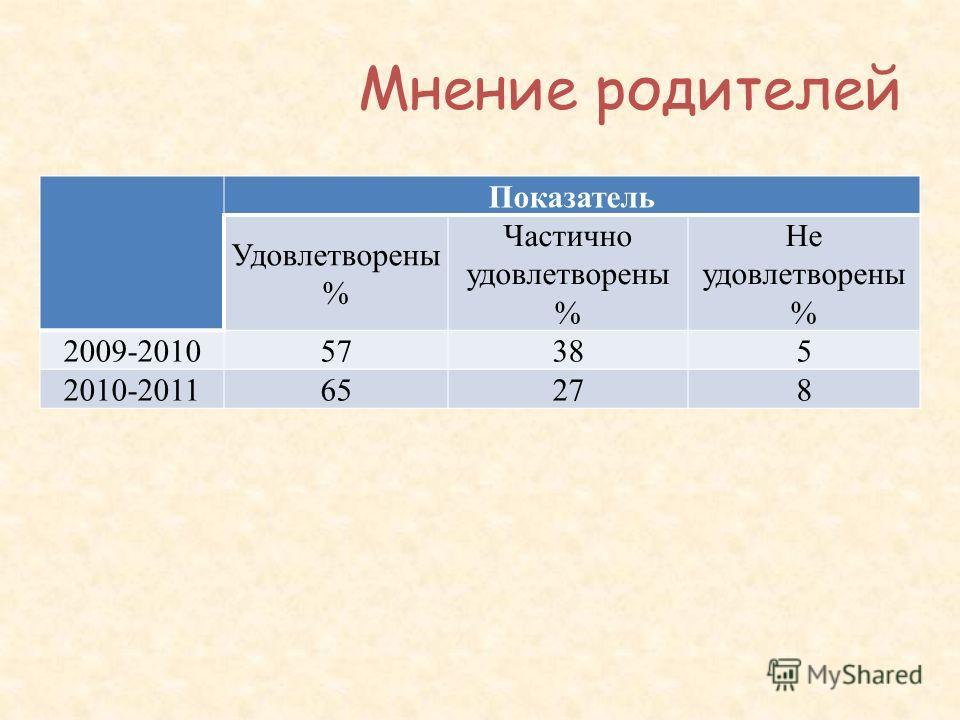 Мнение родителей Показатель Удовлетворены % Частично удовлетворены % Не удовлетворены % 2009-201057385 2010-2011656527278