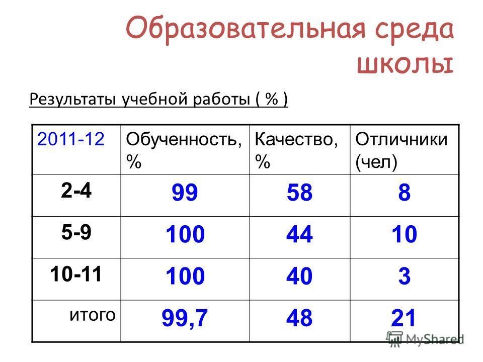 Образовательная среда школы Результаты учебной работы ( % ) 2011-12Обученность, % Качество, % Отличники (чел) 2-4 99588 5-9 1004410 10-11 100403 итого 99,74821