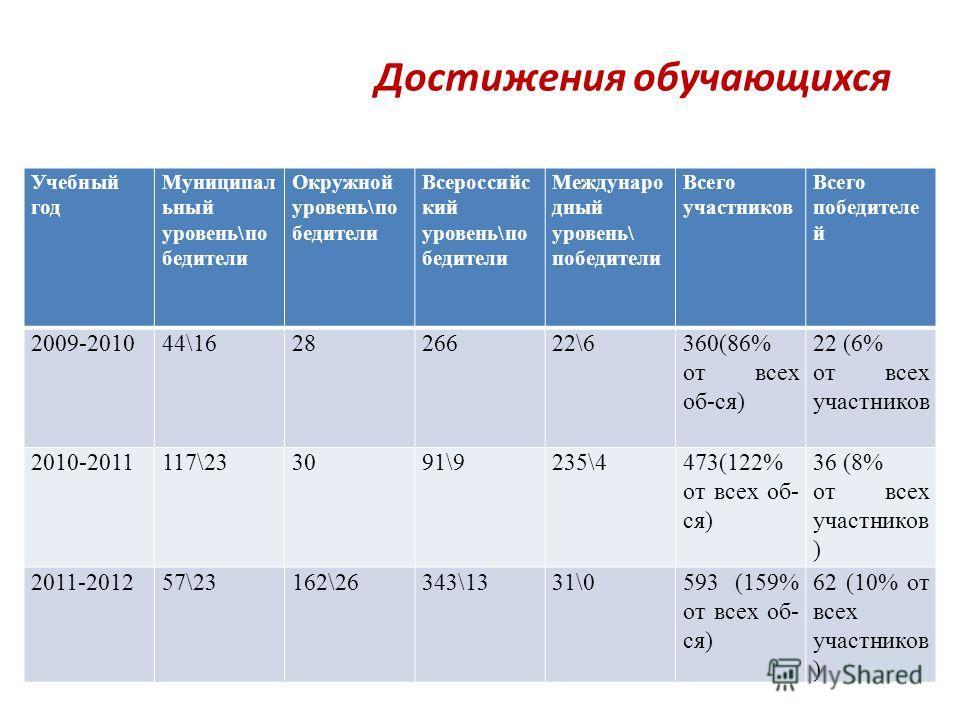 Достижения обучающихся Учебный год Муниципал ьный уровень\по бедители Окружной уровень\по бедители Всероссийс кий уровень\по бедители Междунаро дный уровень\ победители Всего участников Всего победителе й 2009-201044\162826622\6360(86% от всех об-ся)