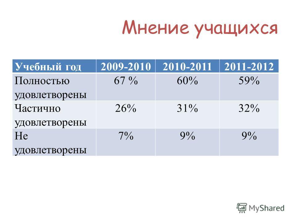 Мнение учащихся Учебный год2009-20102010-20112011-2012 Полностью удовлетворены 67 %60%59% Частично удовлетворены 26%31%32% Не удовлетворены 7%7%9%