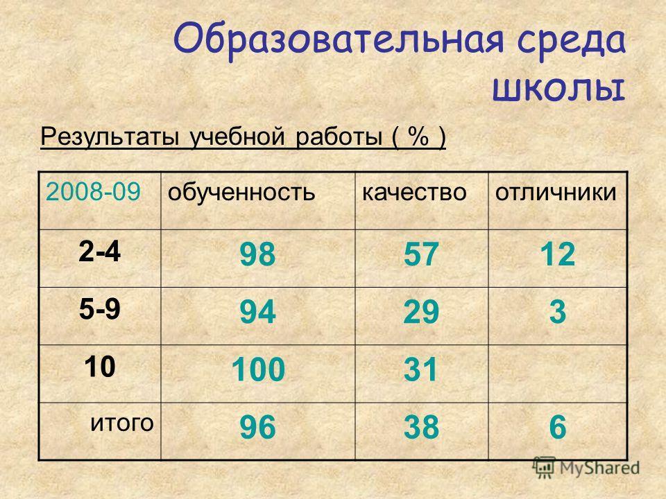 Образовательная среда школы Результаты учебной работы ( % ) 2008-09обученностькачествоотличники 2-4 985712 5-9 94293 10 10031 итого 96386