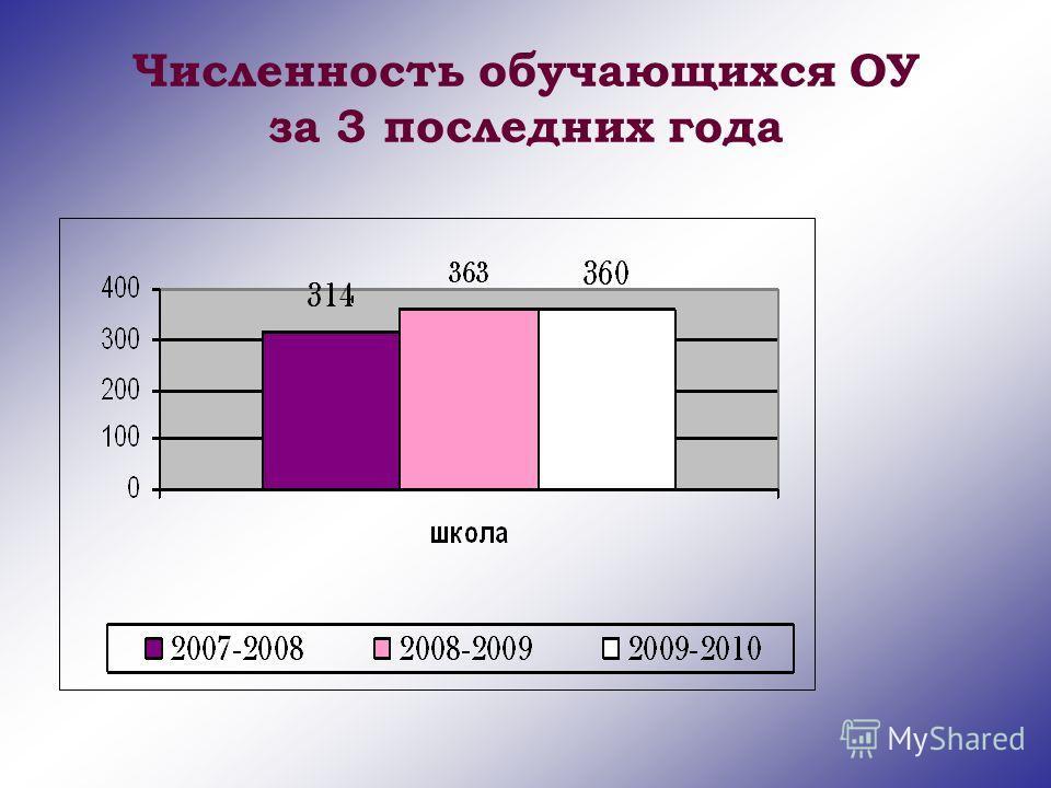 Численность обучающихся ОУ за 3 последних года