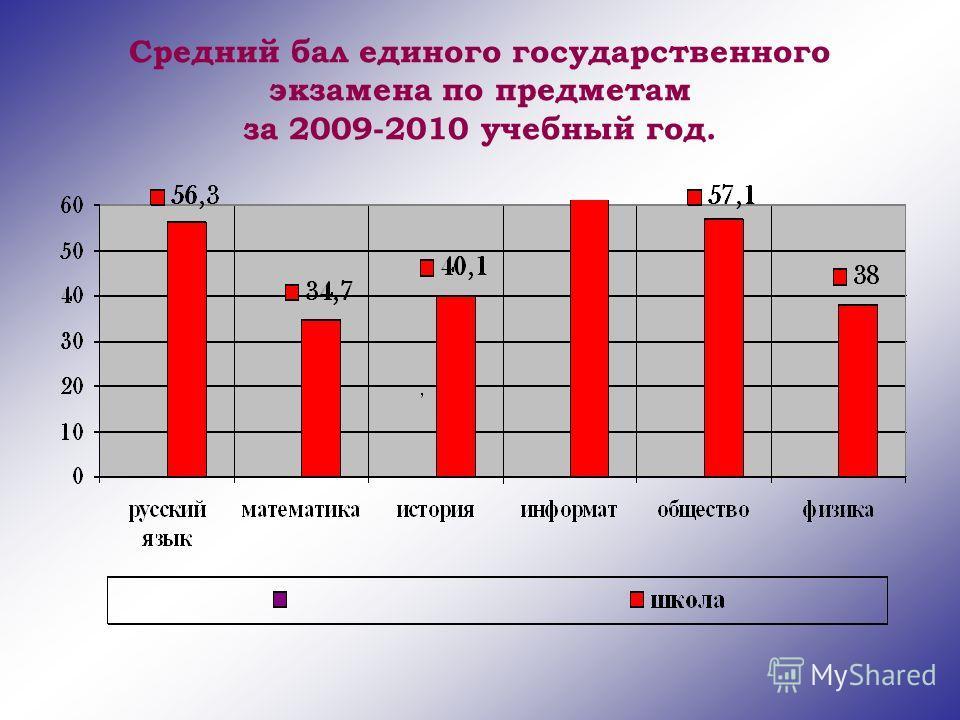 Средний бал единого государственного экзамена по предметам за 2009-2010 учебный год.