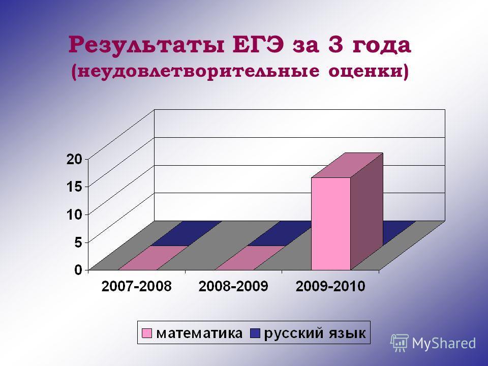 Результаты ЕГЭ за 3 года (неудовлетворительные оценки)