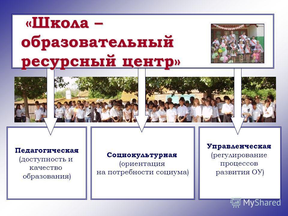 Социокультурная (ориентация на потребности социума) Педагогическая (доступность и качество образования) Управленческая (регулирование процессов развития ОУ) «Школа – образовательный ресурсный центр»