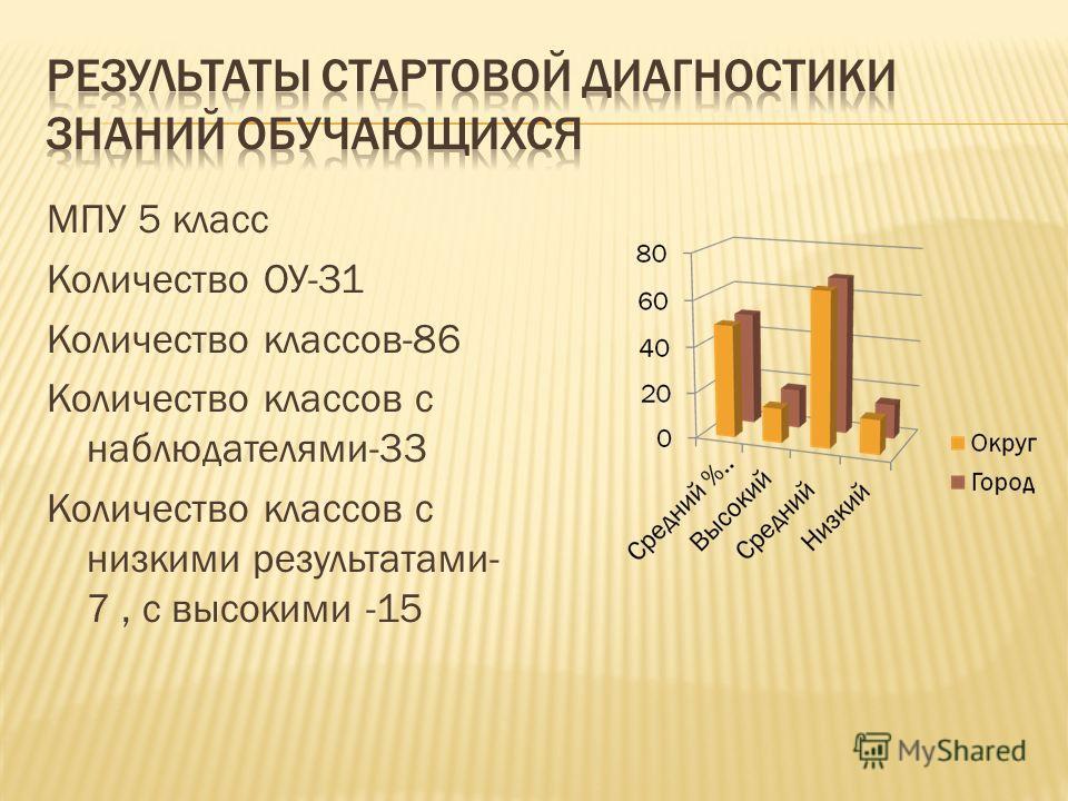 МПУ 5 класс Количество ОУ-31 Количество классов-86 Количество классов с наблюдателями-33 Количество классов с низкими результатами- 7, с высокими -15
