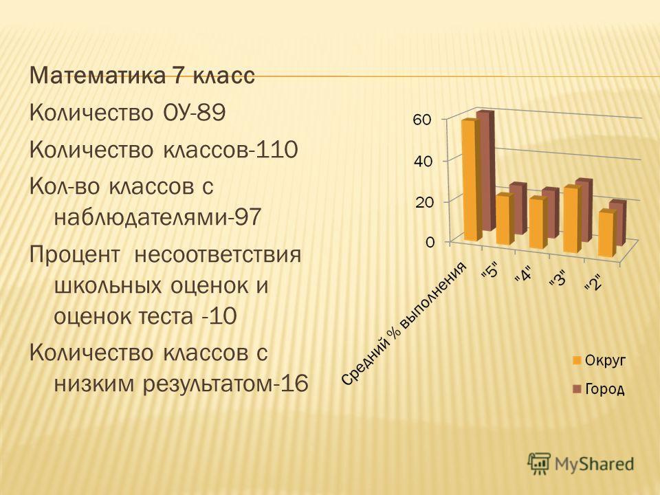 Математика 7 класс Количество ОУ-89 Количество классов-110 Кол-во классов с наблюдателями-97 Процент несоответствия школьных оценок и оценок теста -10 Количество классов с низким результатом-16