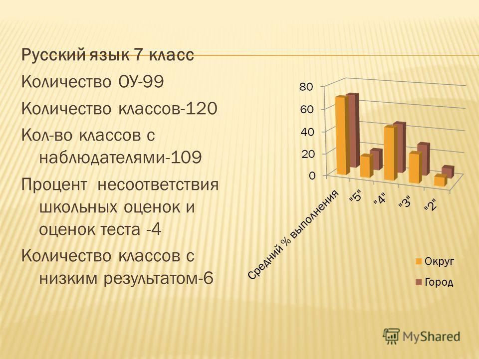 Русский язык 7 класс Количество ОУ-99 Количество классов-120 Кол-во классов с наблюдателями-109 Процент несоответствия школьных оценок и оценок теста -4 Количество классов с низким результатом-6