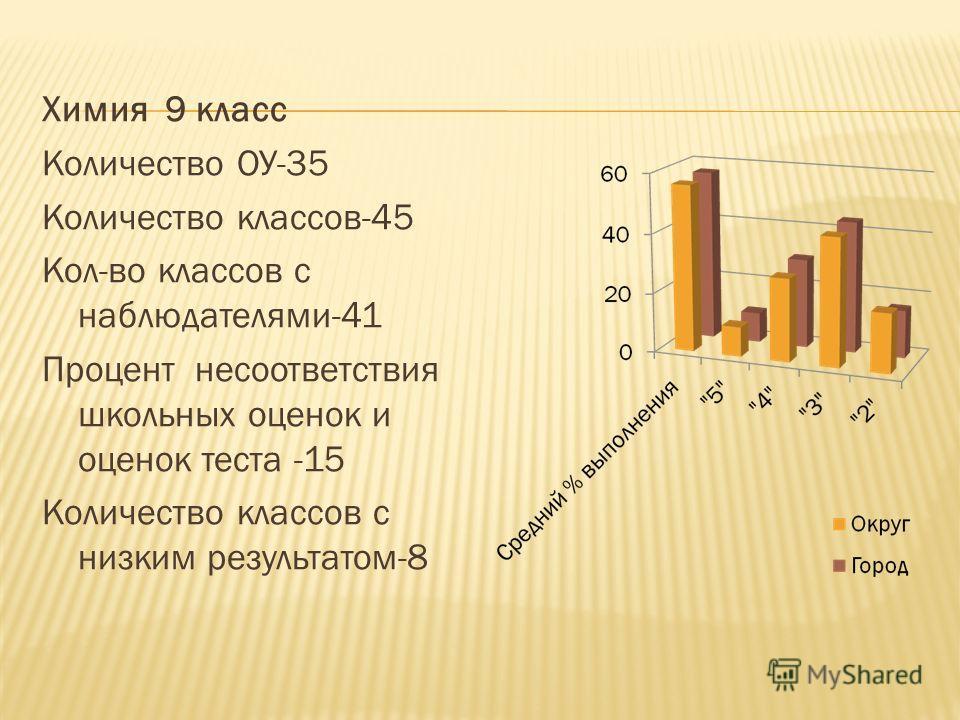 Химия 9 класс Количество ОУ-35 Количество классов-45 Кол-во классов с наблюдателями-41 Процент несоответствия школьных оценок и оценок теста -15 Количество классов с низким результатом-8