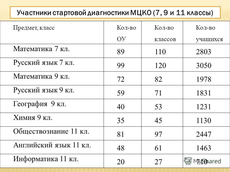 Предмет, класс Кол-во ОУ Кол-во классов Кол-во учащихся Математика 7 кл. 891102803 Русский язык 7 кл. 991203050 Математика 9 кл. 72821978 Русский язык 9 кл. 59711831 География 9 кл. 40531231 Химия 9 кл. 35451130 Обществознание 11 кл. 81972447 Английс