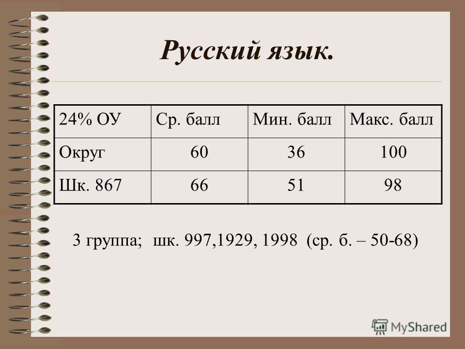 Русский язык. 24% ОУСр. баллМин. баллМакс. балл Округ6036100 Шк. 867665198 3 группа; шк. 997,1929, 1998 (ср. б. – 50-68)