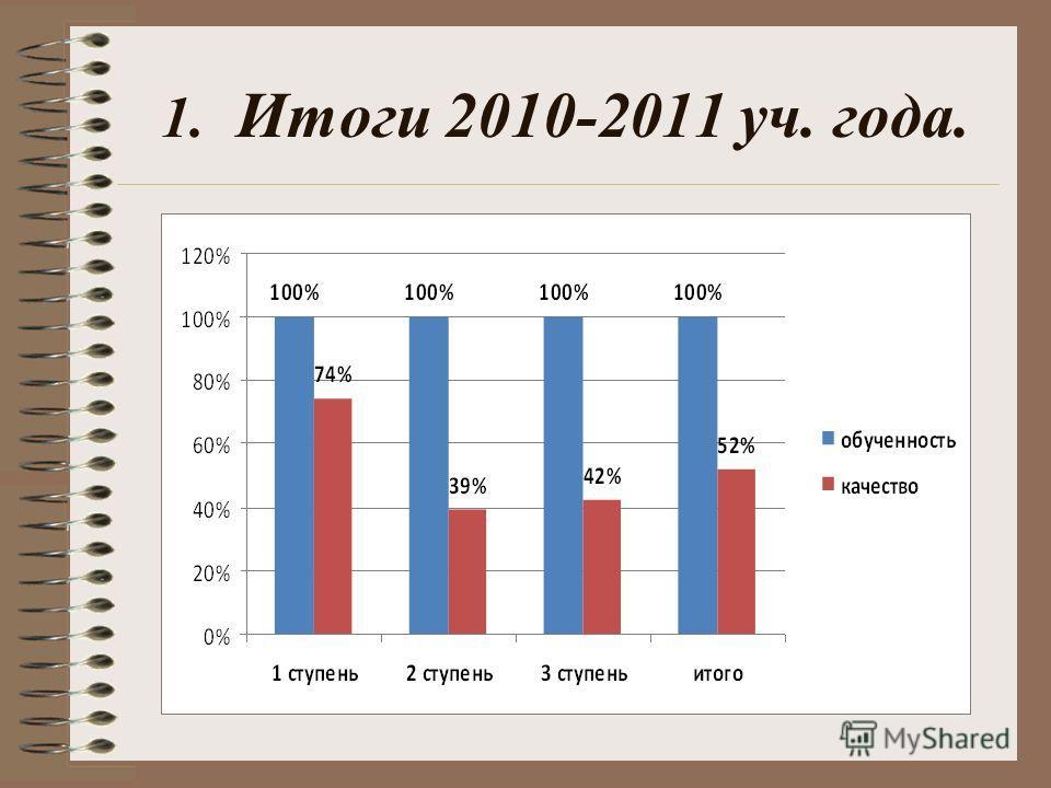 1. Итоги 2010-2011 уч. года.