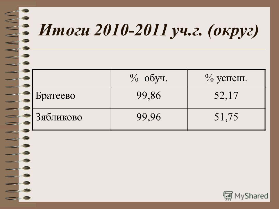 Итоги 2010-2011 уч.г. (округ) % обуч.% успеш. Братеево99,8652,17 Зябликово99,9651,75