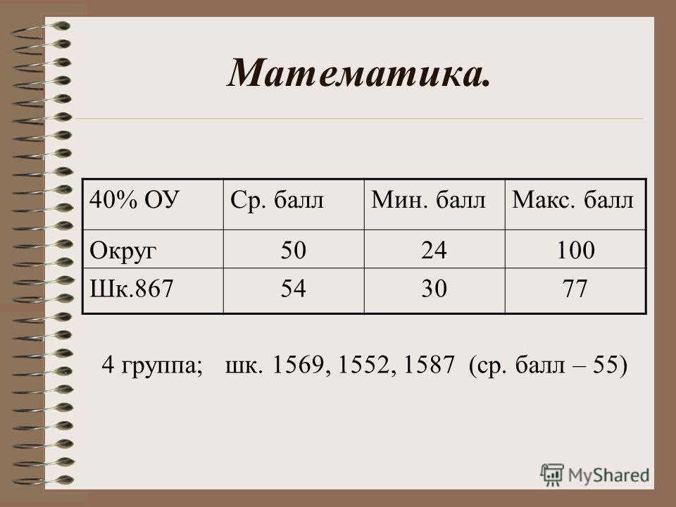 Математика. 40% ОУСр. баллМин. баллМакс. балл Округ5024100 Шк.867543077 4 группа; шк. 1569, 1552, 1587 (ср. балл – 55)
