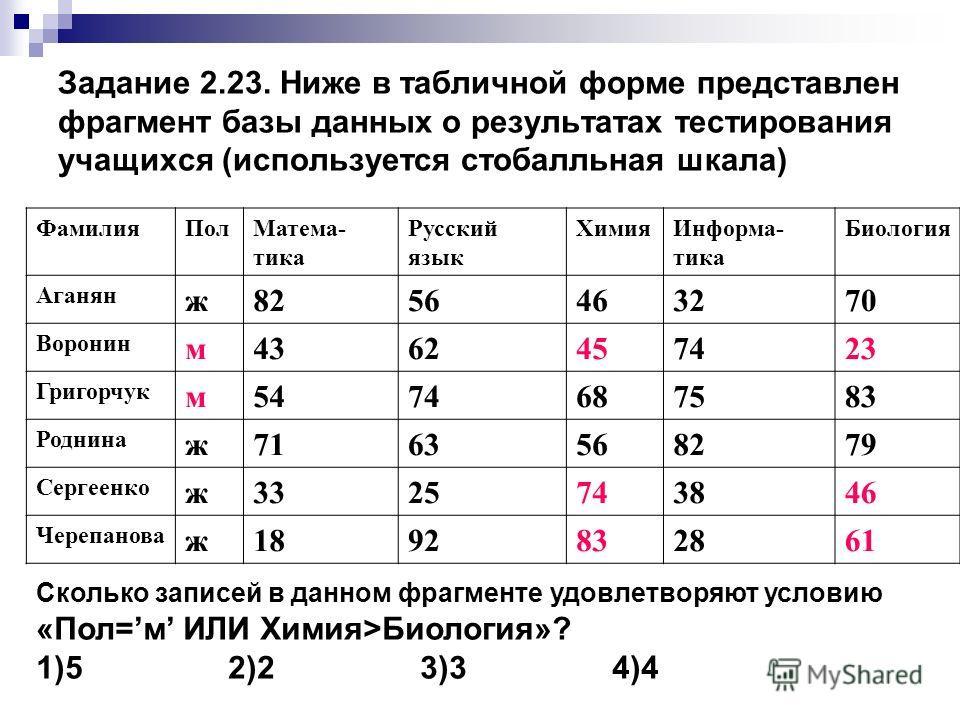 Задание 2.23. Ниже в табличной форме представлен фрагмент базы данных о результатах тестирования учащихся (используется стобалльная шкала) ФамилияПолМатема- тика Русский язык ХимияИнформа- тика Биология Аганян ж8256463270 Воронин м4362457423 Григорчу