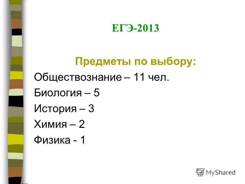 ЕГЭ-2013 Предметы по выбору: Обществознание – 11 чел. Биология – 5 История – 3 Химия – 2 Физика - 1