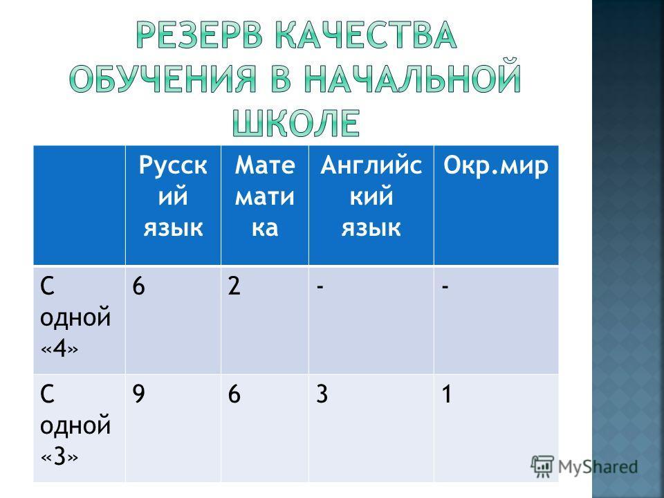 Русск ий язык Мате мати ка Английс кий язык Окр.мир С одной «4» 62-- С одной «3» 9631