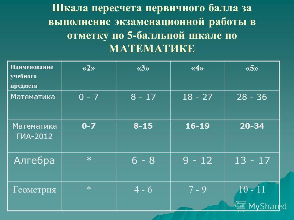 Шкала пересчета первичного балла за выполнение экзаменационной работы в отметку по 5-балльной шкале по МАТЕМАТИКЕ Наименование учебного предмета «2»«3»«4»«5» Математика 0 - 78 - 1718 - 2728 - 36 Математика ГИА-2012 0-78-1516-1920-34 Алгебра*6 - 89 -