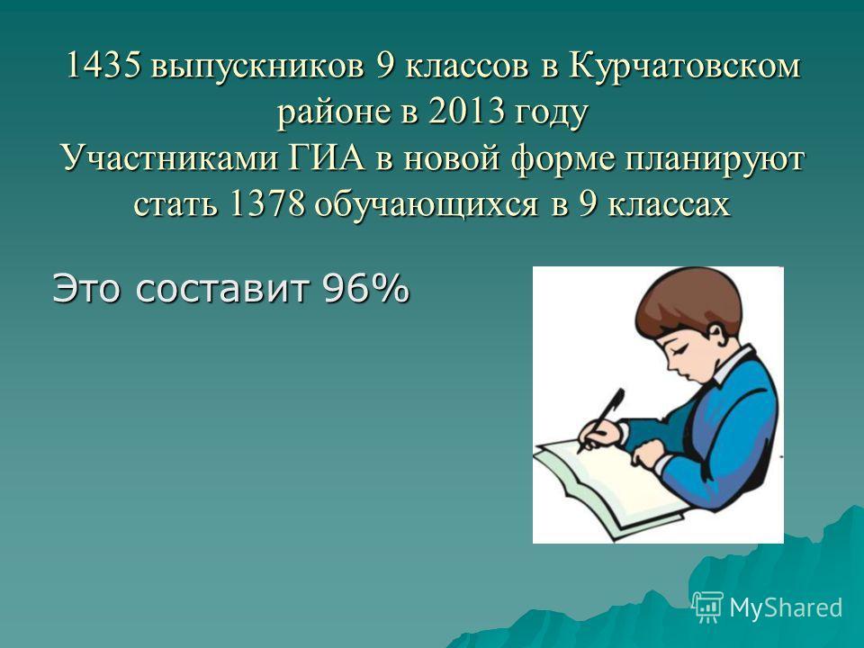 1435 выпускников 9 классов в Курчатовском районе в 2013 году Участниками ГИА в новой форме планируют стать 1378 обучающихся в 9 классах Это составит 96%