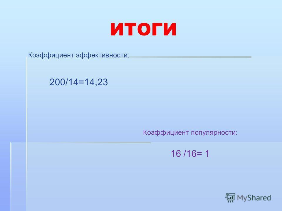ИТОГИ Коэффициент эффективности: 200/14=14,23 Коэффициент популярности: 16 /16= 1